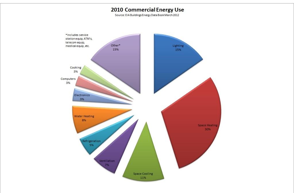 Energy Usage 2010